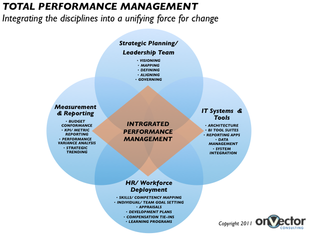 thesis on performance management system Management essays - an organization's performance success will be inherently based on the performance effectiveness of its personnel.
